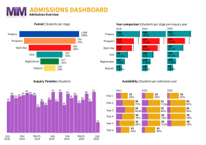 MTM Admissions Dashboard overview