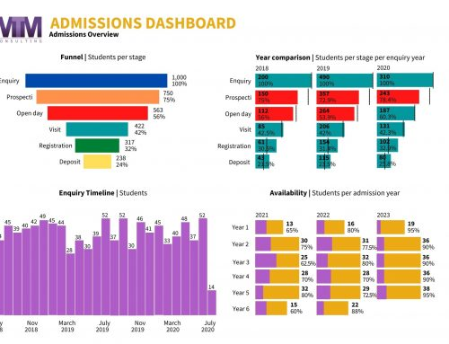New MTM Admissions Dashboard offers real-time reporting without pain